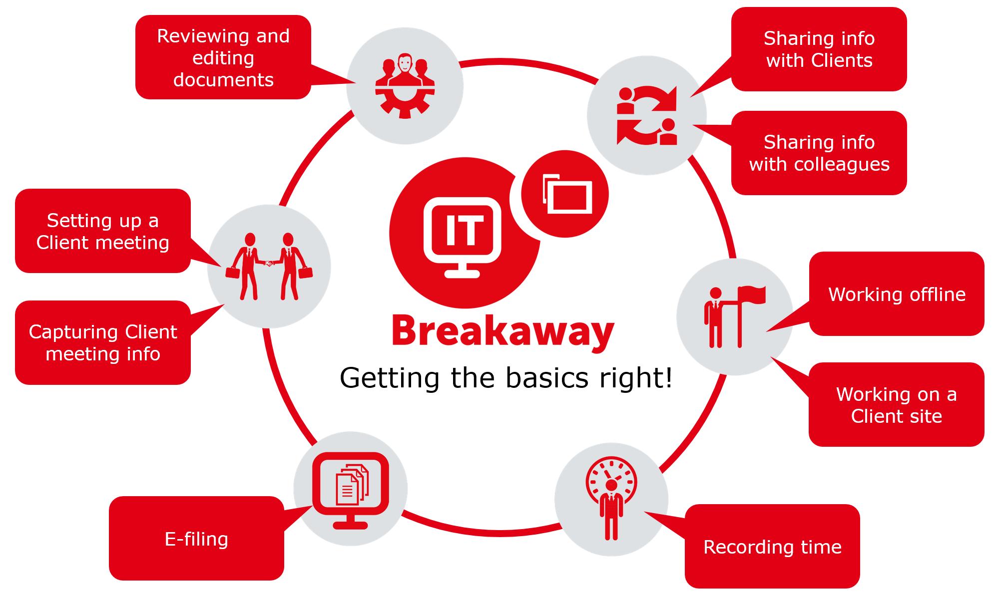 Breakaway basic diag